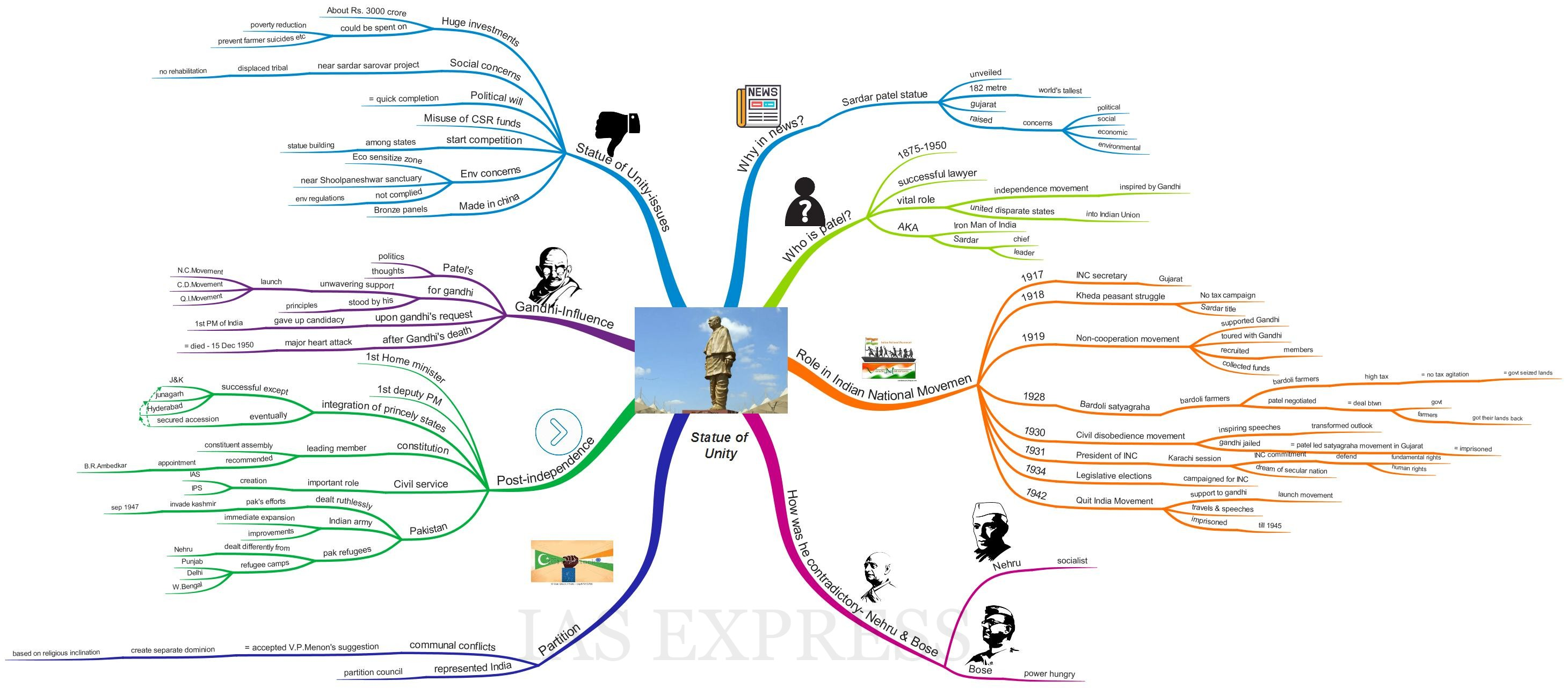Statue of unity mind map upsc ias