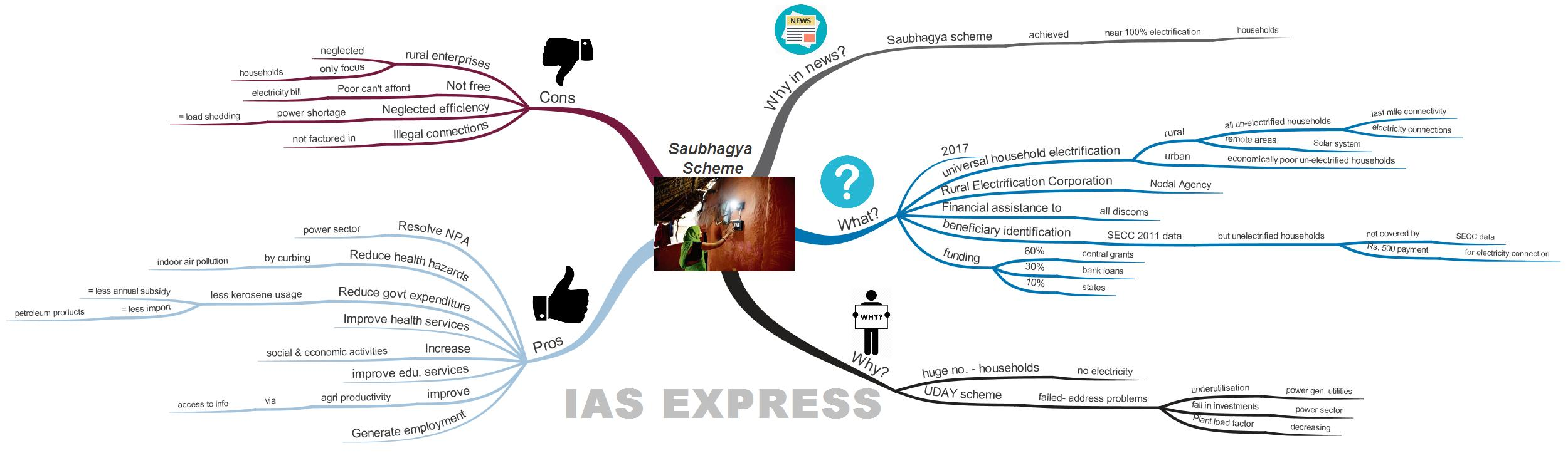 Saubhagya Scheme upsc ias gk