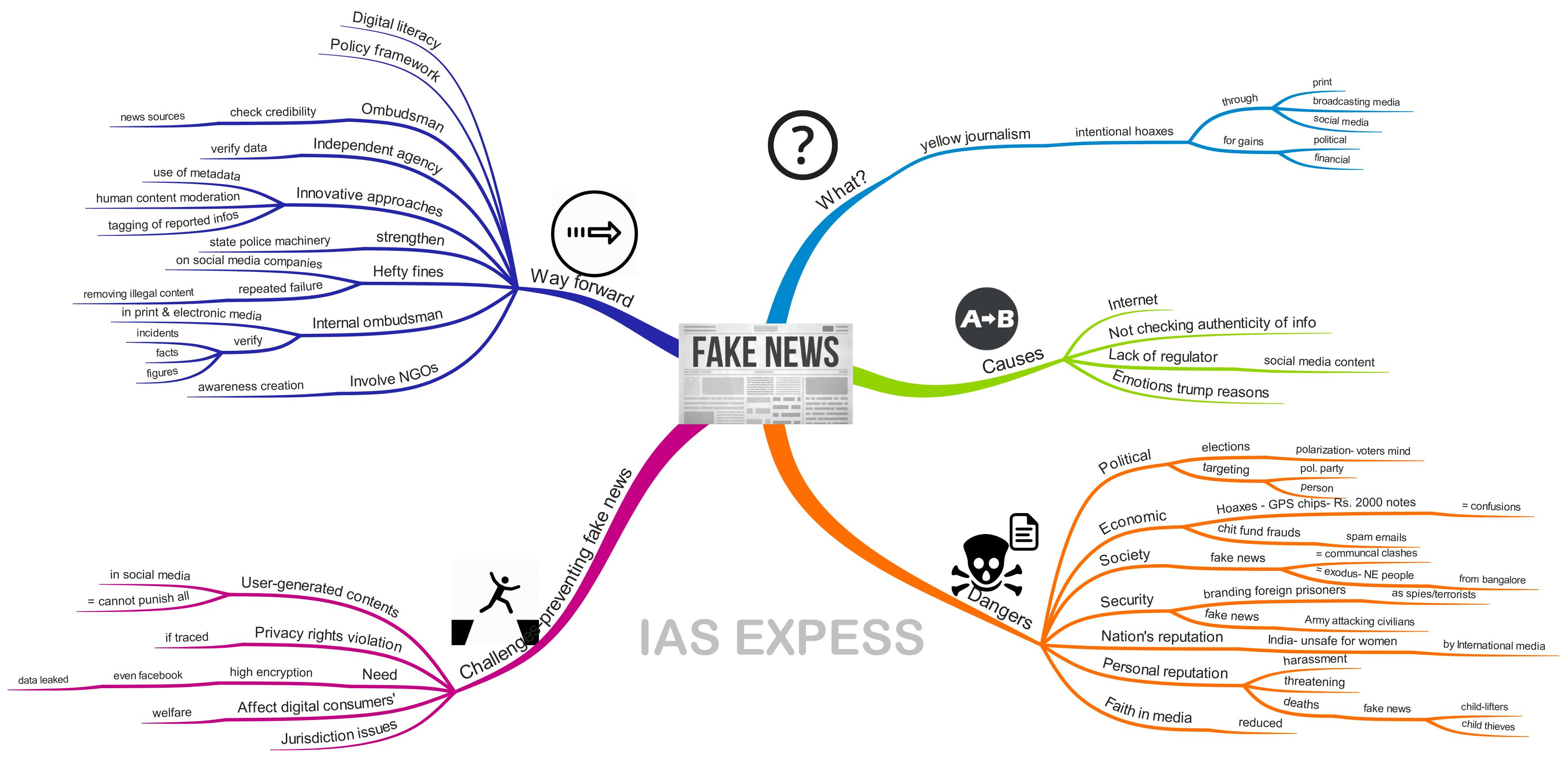 Fake news menace in india meaning examples social media how to tackle it upsc ias