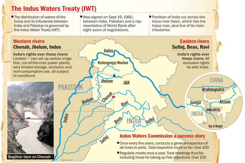 Indus waters treaty upsc ias gk