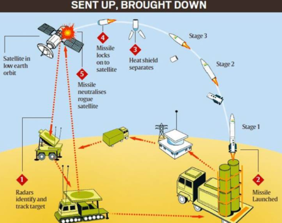 Mission-Shakti anti-satellite (A-SAT) missile upsc ias