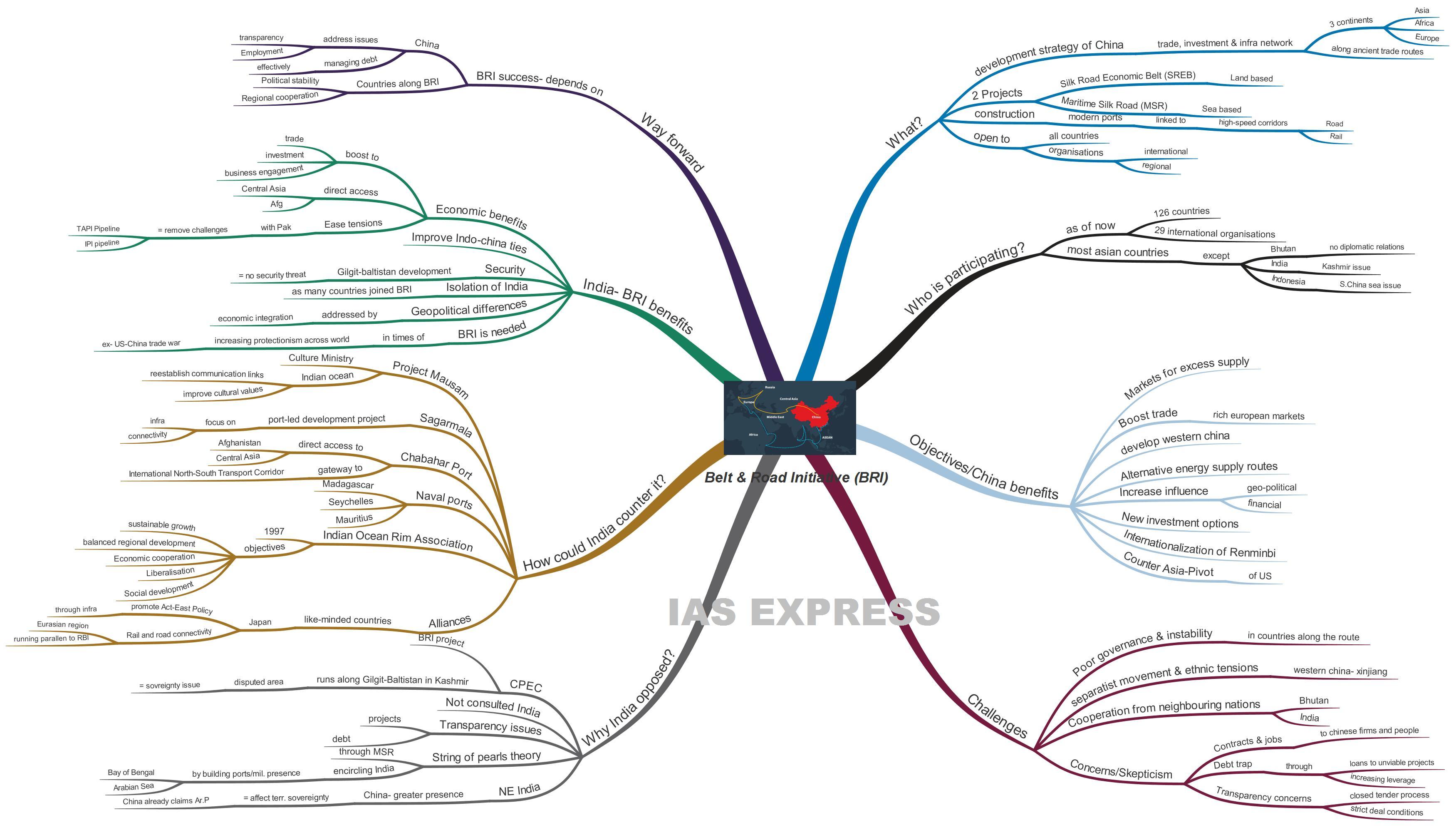 Belt and Road Initiative BRI upsc ias essay mindmap