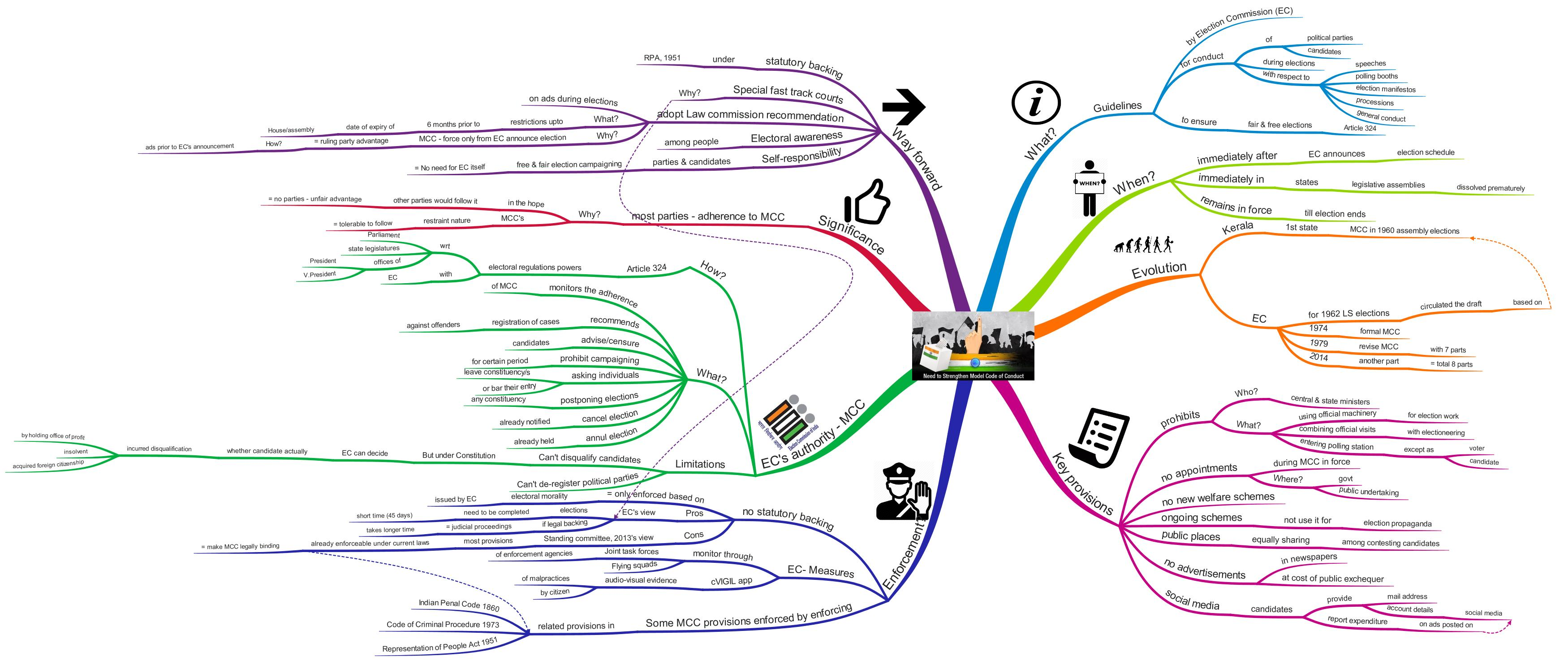 Model Code of Conduct (MCC) upsc ias mindmap